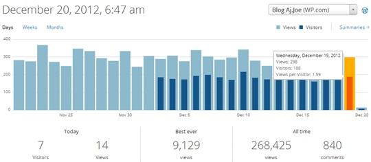 WordPress_New_Statistics_20121220
