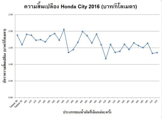 Honda_City_2016_Fuel_Consumption_Baht-per-Kilometer_20160308