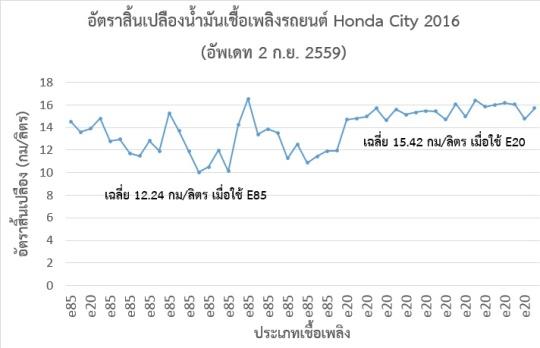 Honda_City_Fuel_Consumption_20160902